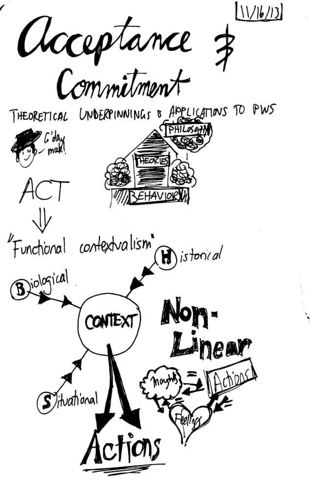 ACT sketchnotes 2013 1