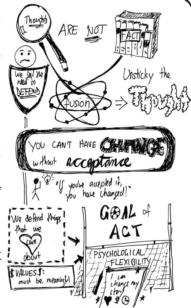 ACT sketchnotes 2013 4