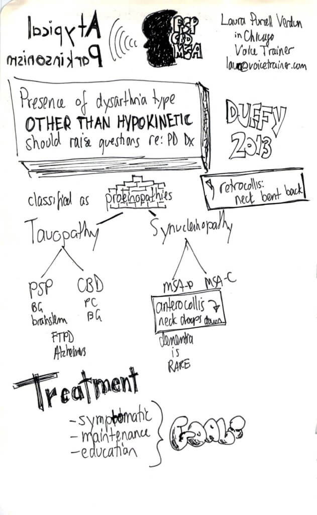Atypical PD sketchnotes