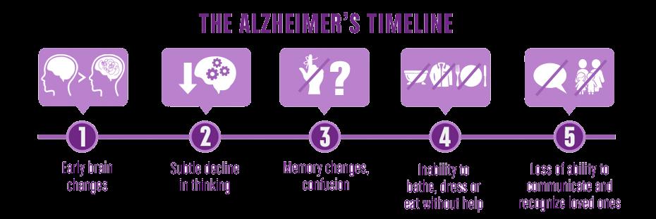 Timeline of process of Alzheimer's disease, 5 steps